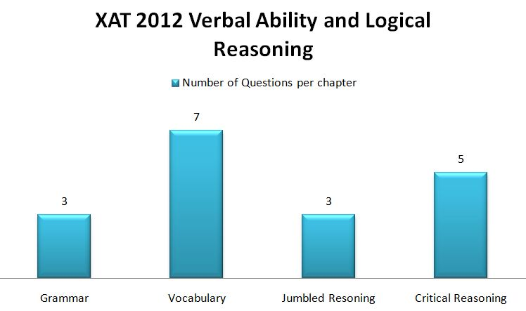 xat essays 2011 Last 20 year xat essay topics 1996 to 2016  given below is the list of topics  from previous year xat papers (1996 to  2011 essay in xat.