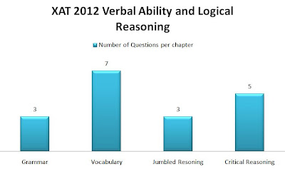 XAT 2012 Verbal Ability and Logical reasoning