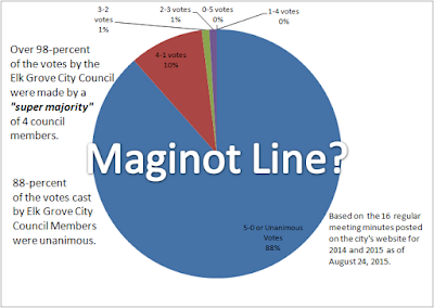 Is  The 'SEPA Super Majority' Elk Grove's Maginot Line or an Illusion?