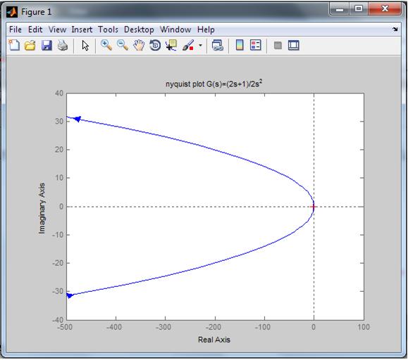Analisis tanggapan frekuensi dengan metode nyquist apapun sistem diatas dikatakan tidak stabil karena nyquist plot diagram yang terbentuk melingkupi titik 1j0 ccuart Gallery