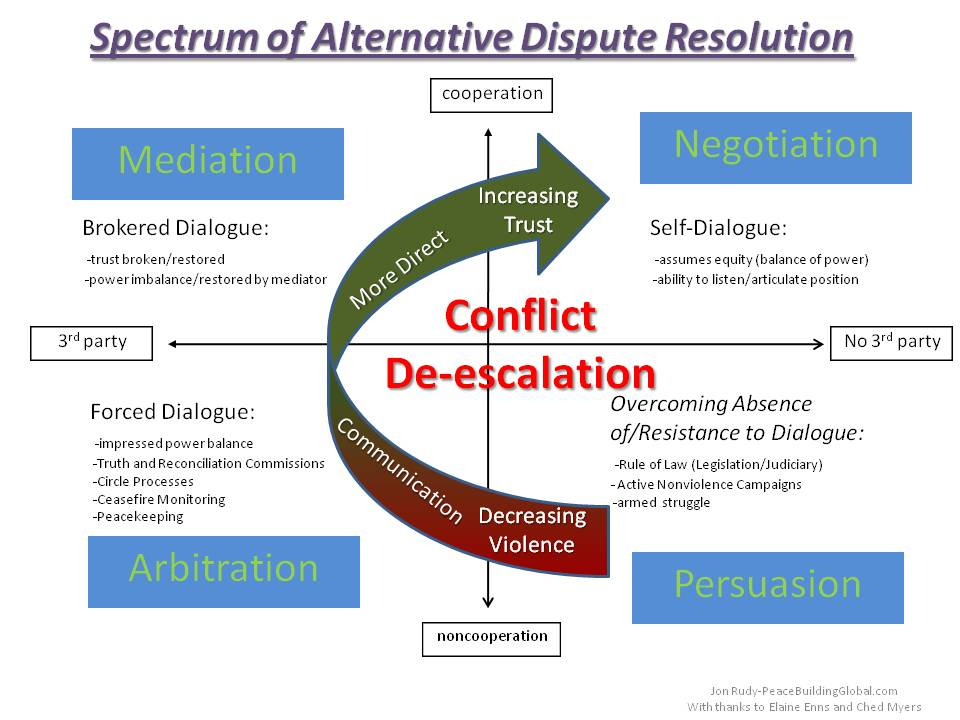 analysis alternative dispute resolution Most civil disputes are resolved without filing a lawsuit, and most civil lawsuits are resolved without a trial the courts and others offer a variety of alternative dispute resolution (adr) processes to help people resolve disputes without a trial adr is usually less formal, less expensive, and.