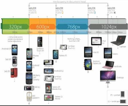 responsive-design-graph