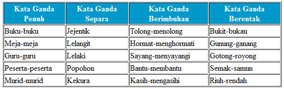 Kata Ganda Lessons Tes Teach