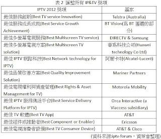 2012年全球IP&TV工業獎項與獲贈業者