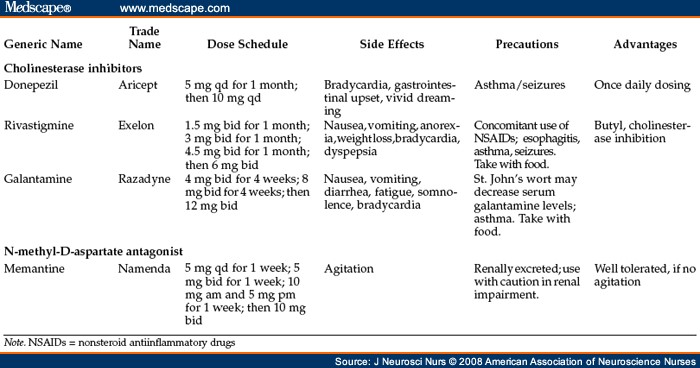 does ativan abuse accelerate dementia medication donepezil