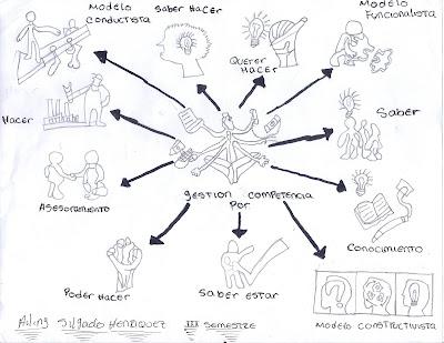 gestión de talento humano: mapa mental