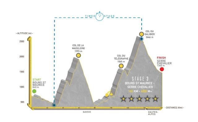 profil de l'étape 3 de la haute route