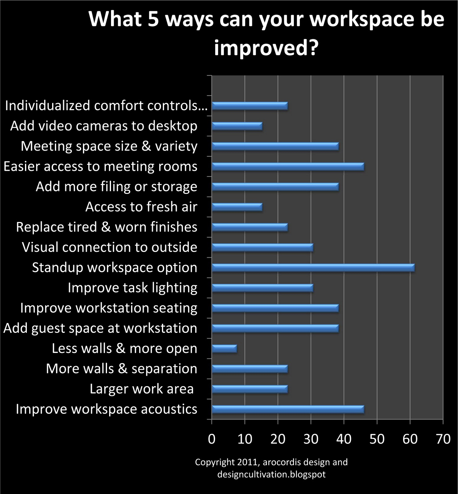 designcultivation Strategic Workplace Design Survey Results Part