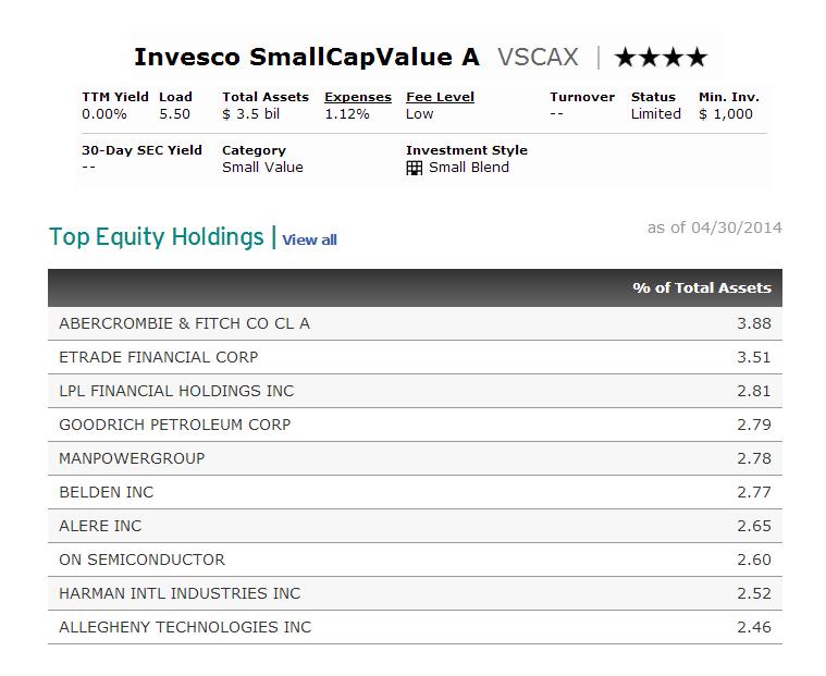 Invesco Small Cap Value Fund (VSCAX)