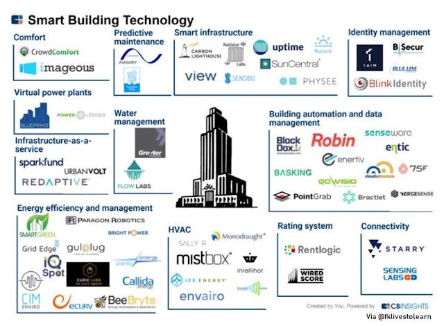 Smart Bulding Technologies