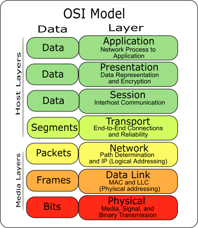 Understanding Network Model : OSI Model ~ Networking Space