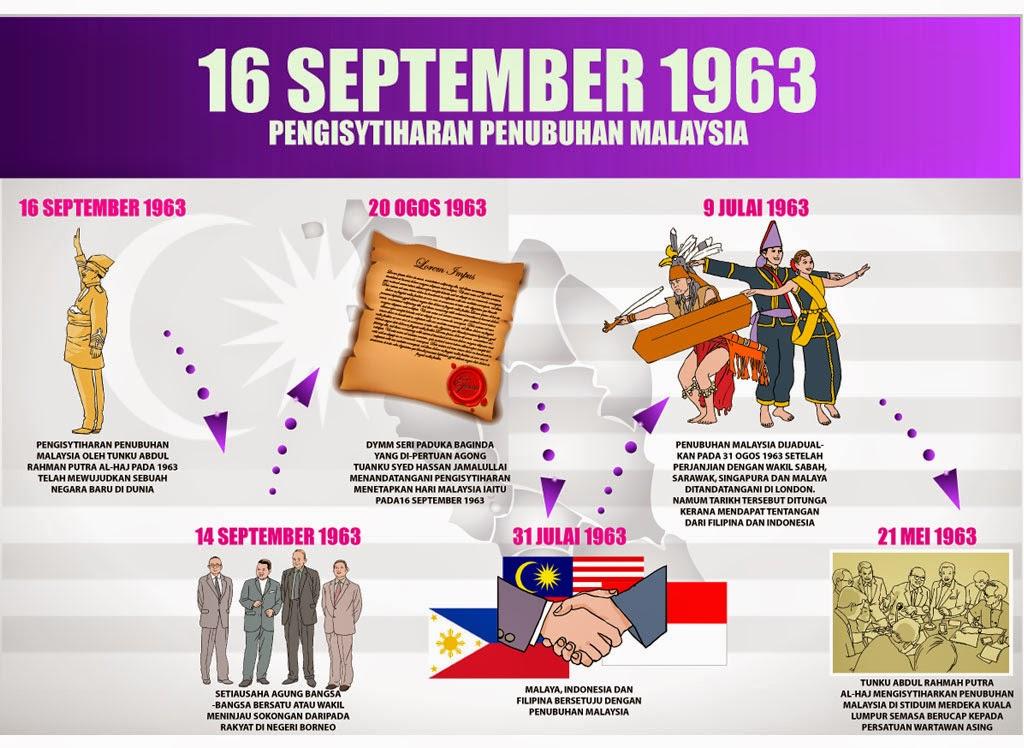 penubuhan malaysia 1963 Oleh itu, tarikh penubuhan malaysia pada 31 ogos 1963 terpaksa ditundakan mengikut laporan pbb itu, lebih 70% daripada rakyat sabah dan sarawak menyokong penubuhan malaysia maka pada 16 september 1963, penubuhan malaysia diisytiharkan secara rasminya.