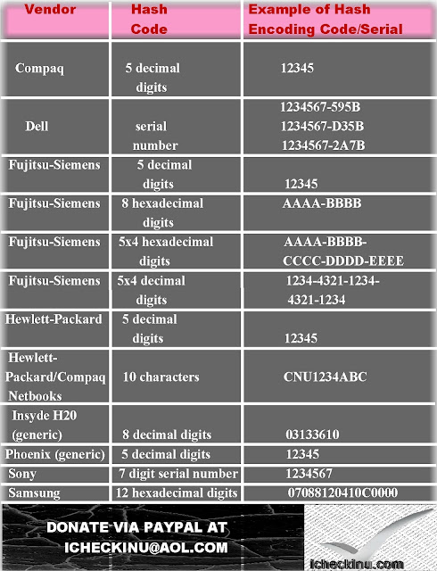 Example Of Hash/Serial Code