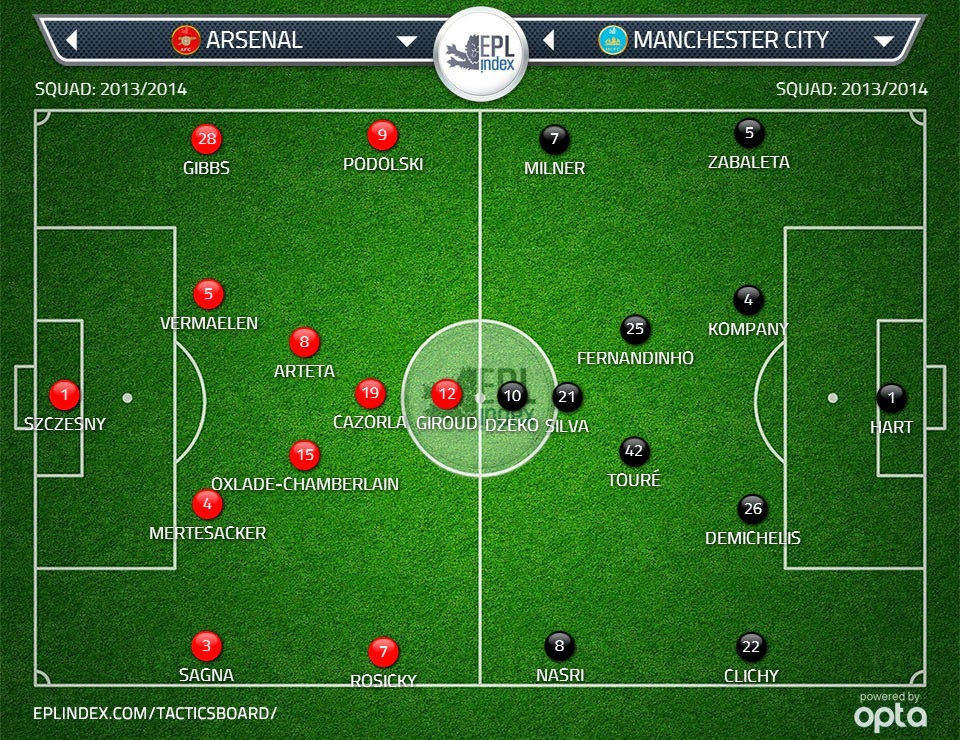 Probable line up of Arsenal against City