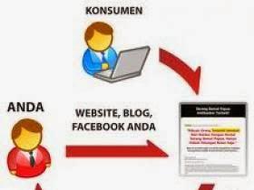 Cara Meninggkatkan Penjualan Produk Affiliasi Lewat Blog