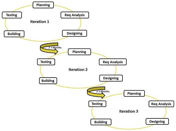 manifesto for agile software developmenthtml autos weblog