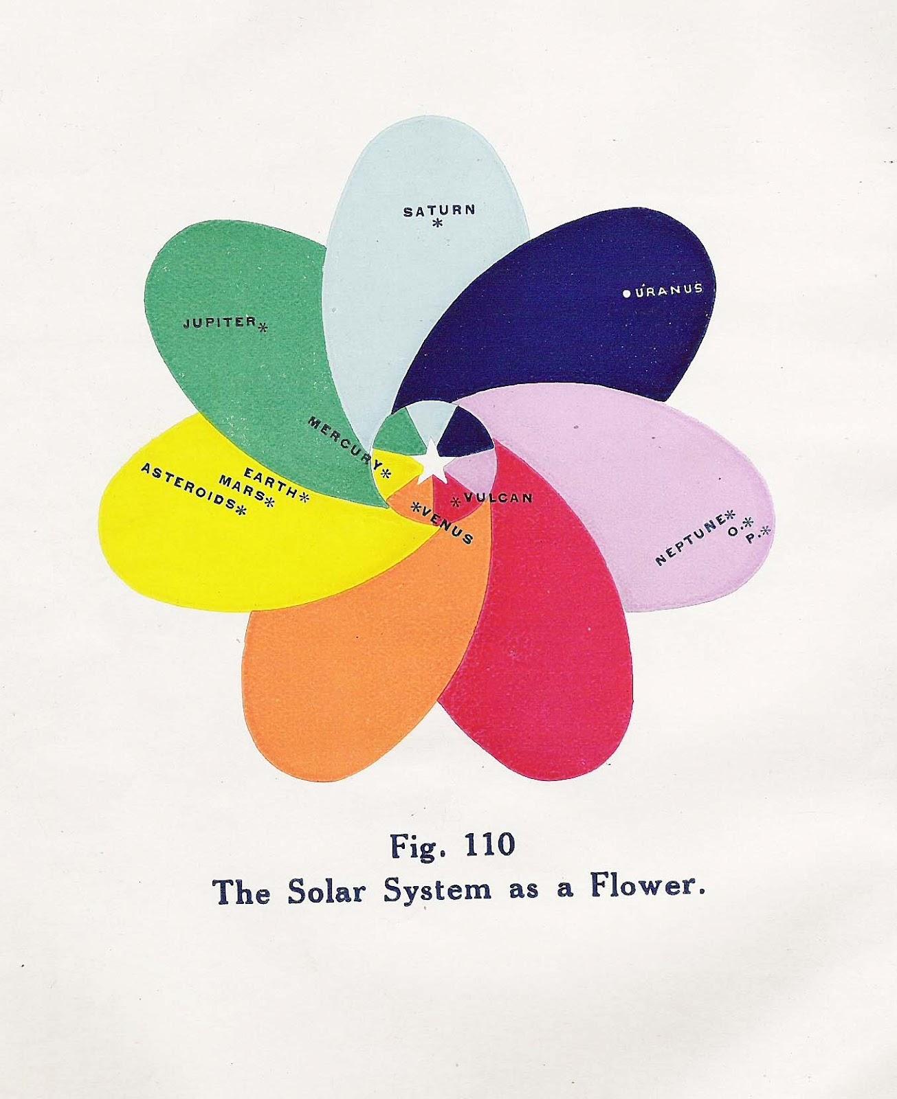 Peachy Stephen Fowler Solar System Diagrams Wiring Cloud Hisredienstapotheekhoekschewaardnl