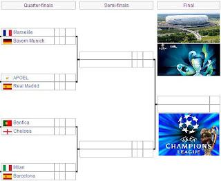 Jadwal Pertandingan Liga Champions 2012 Babak Perdelapan Final