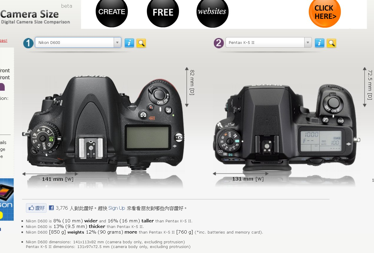 D600 Weights 90g More Than K-5II""