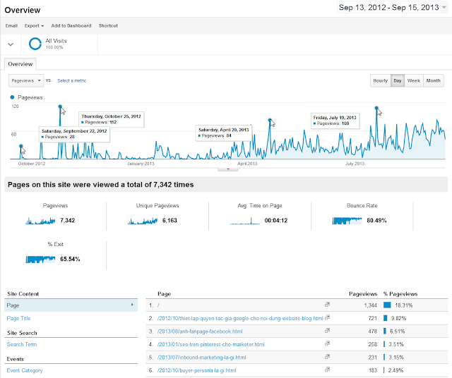 vietinbound analytics 9/2012 - 9/2013