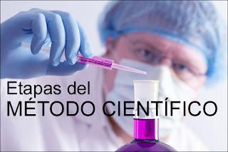 Concepto y desarrollo del método científico