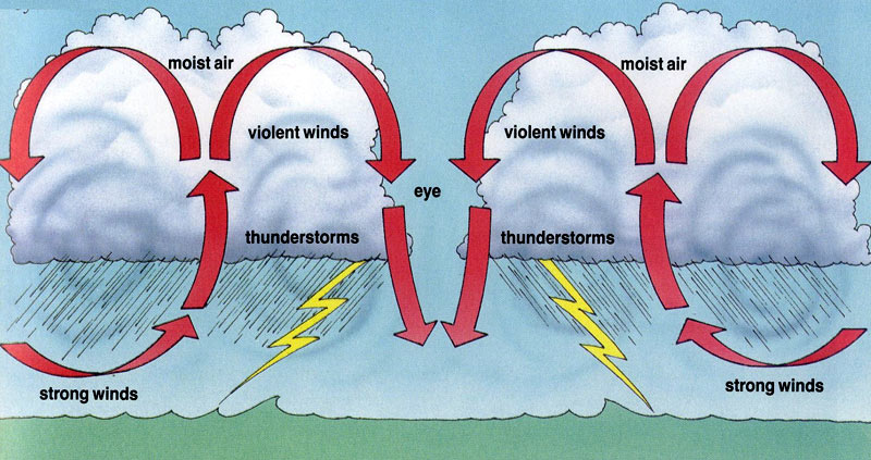 Hurricane Information for Kids - What Causes a Hurricanes to Form ...