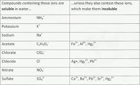 Claire Frank S Pre Ap Chemistry Blog Solubility Rules Rule My