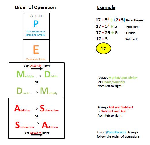 Mrs. Andreski's Order Of Operations: Pemdas - Lessons - Tes Teach