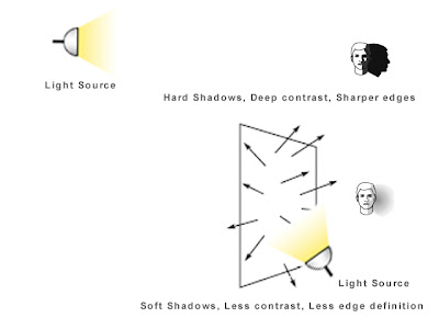 Bouncing Light off Surfaces