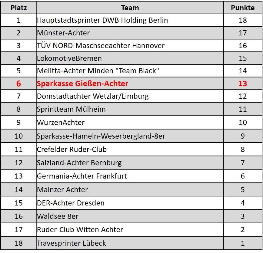 Tabelle 1. Bundesliga