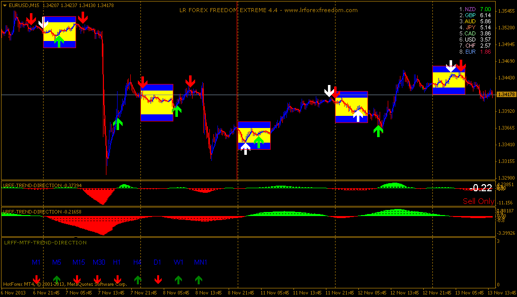 Forex # Extreme Day Trading - Price Action Trading Strategy - Video