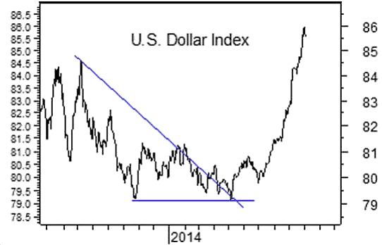 Forex metal index