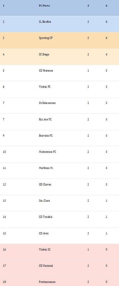 Classificação Liga Nós 2ºJornada Época 2018-2019