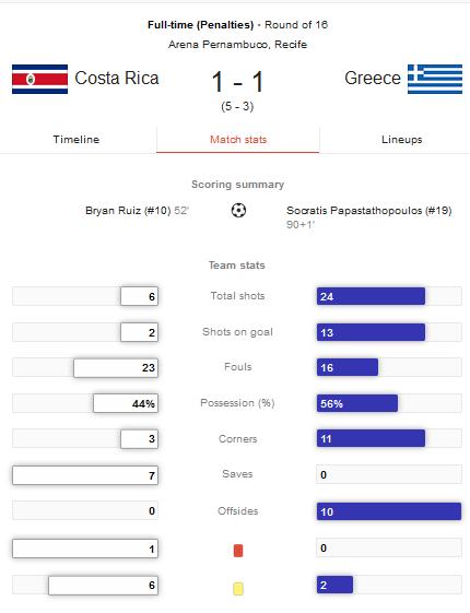Hasil Pertandingan Kosta Rika vs Yunani Tadi Pagi - 16 Besar Piala Dunia