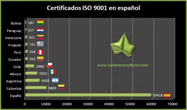 Número de certificados ISO 9001 en español