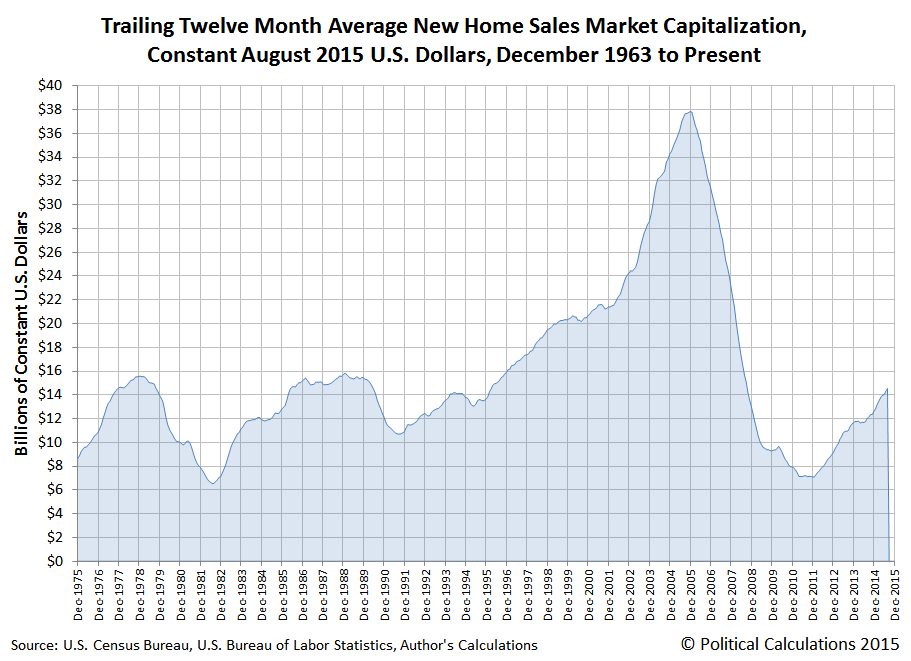 Trailing Twelve Month Average New Home Sales Market Capitalization, Constant August 2015 U.S. Dollars, December 1963 to August 2015