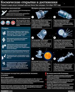 Космические открытия и достижения. Инфографика.