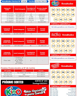 Resultados Kino Sorteo 1418, 15 Febrero 2012