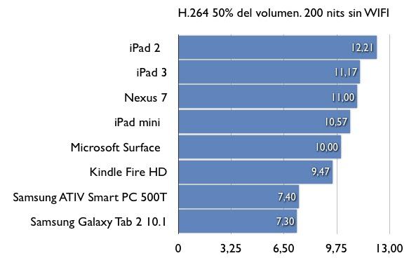 duración de la  batería de las tablets