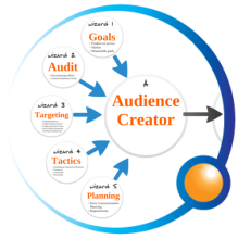 Audience Circle Content Marketing Wizard