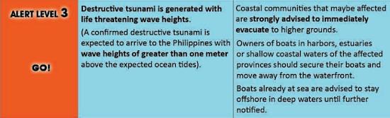 PHIVOLCS tsunami alert level 3