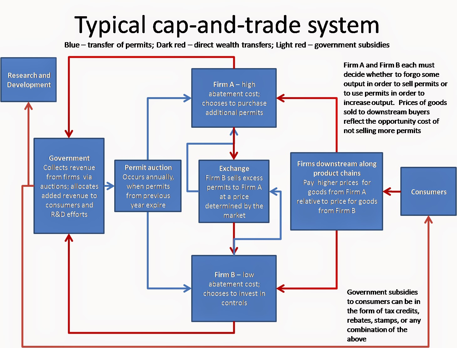 What does a cap and trade system do
