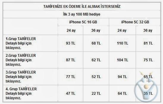 iphone 5c fiyat listesi avea