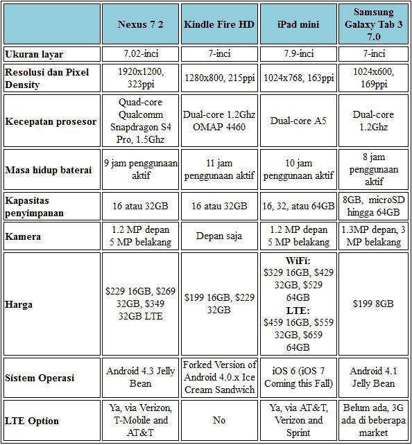 komparasi tablet 2013
