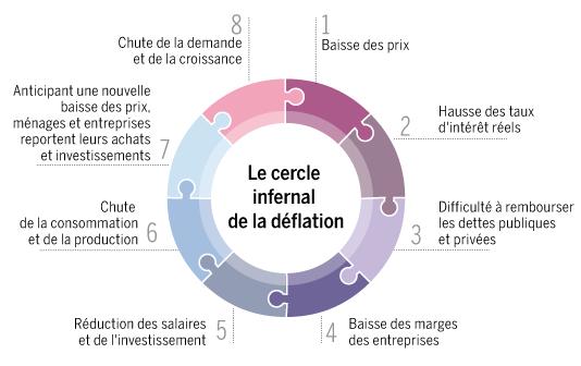 La Déflation - explication