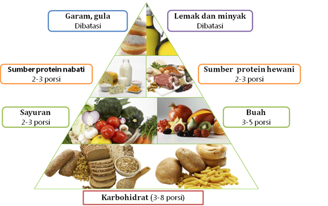 Fungsi Karbohidrat Dan Sumber Makanan Yang Mengandung ...