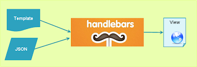 How Handlebars Works?