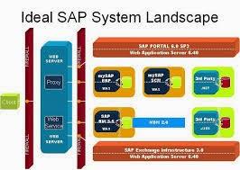 What is SAP Landscape? 2