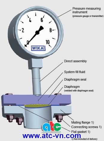Cấu tạo bên trong của đồng hồ áp suất màng Wika