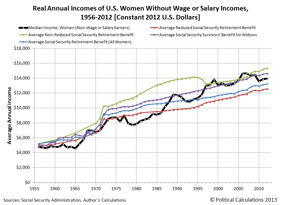 Real Annual Incomes of U.S. Women Without Wage or Salary Incomes, 1956-2012 [Constant 2012 U.S. Dollars]